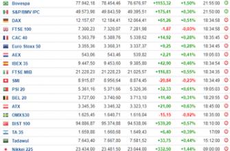 Популярные фондовые индексы для торговли на рынке Форекс