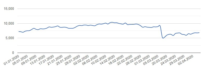 Курс Биткоина к доллару, график за 2020 год